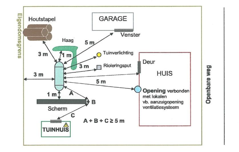Wettelijke afstanden tankplaatsing Vlaanderen